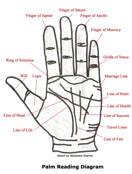 Palm Reading and solutions